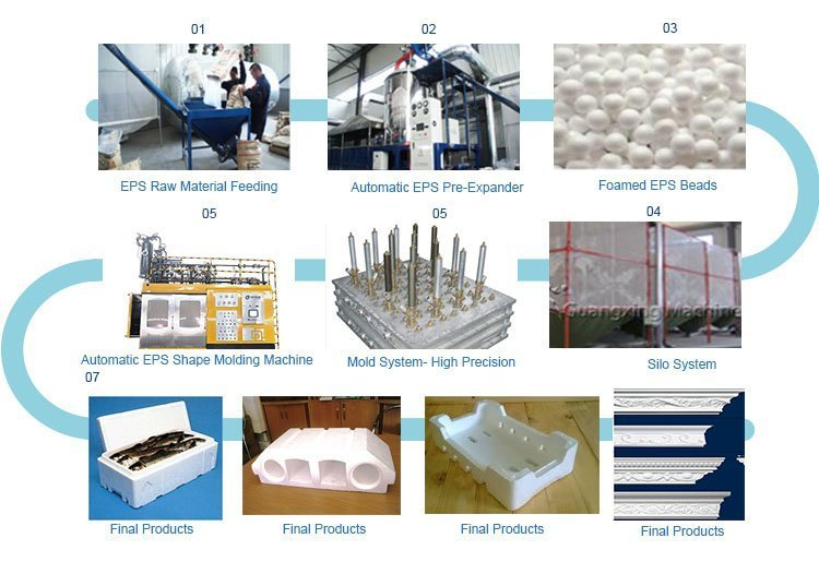 EPS Moulding Process