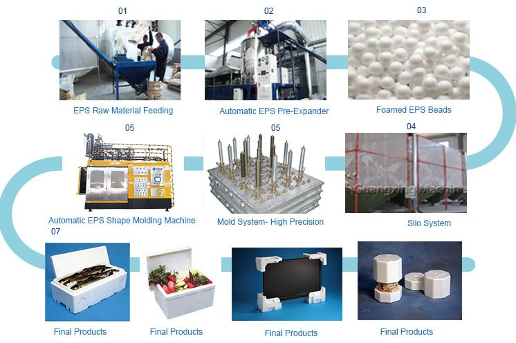Thermocol Shape Molding Machine Woring Process