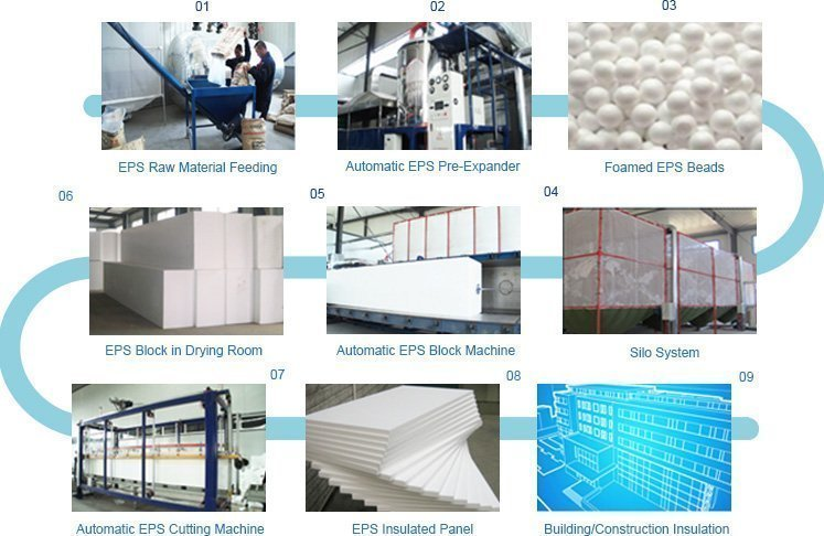 EPS Block Machine Process